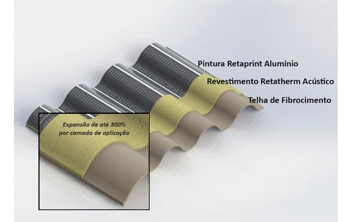 Isolante termo-acústico de telhado e cobertura